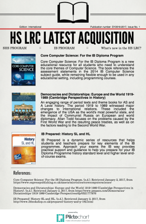 HS LRC Latest Acquisition (SHS and IB Programs) SY 2016-2017, Issue No.1